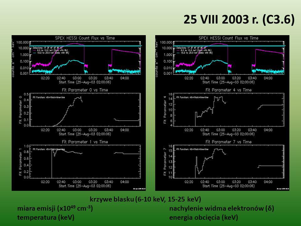 25 VIII 2003 r. (C3.6) krzywe blasku (6-10 keV, 15-25 keV) miara emisji (x10 49 cm -3 ) nachylenie widma elektronów (δ) temperatura (keV) energia obci
