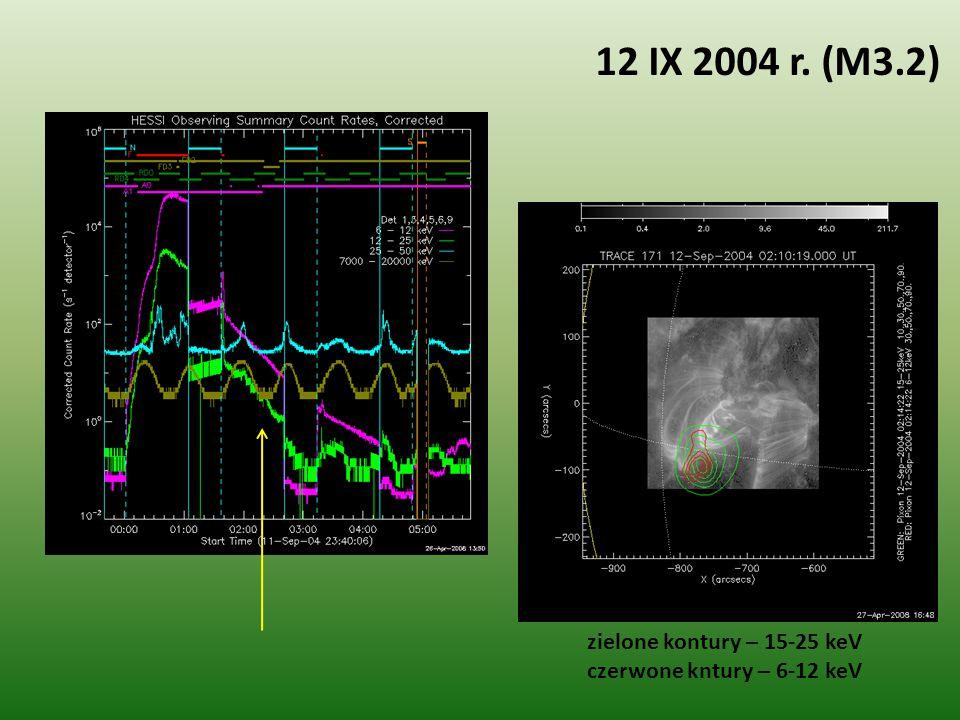 zielone kontury – 15-25 keV czerwone kntury – 6-12 keV