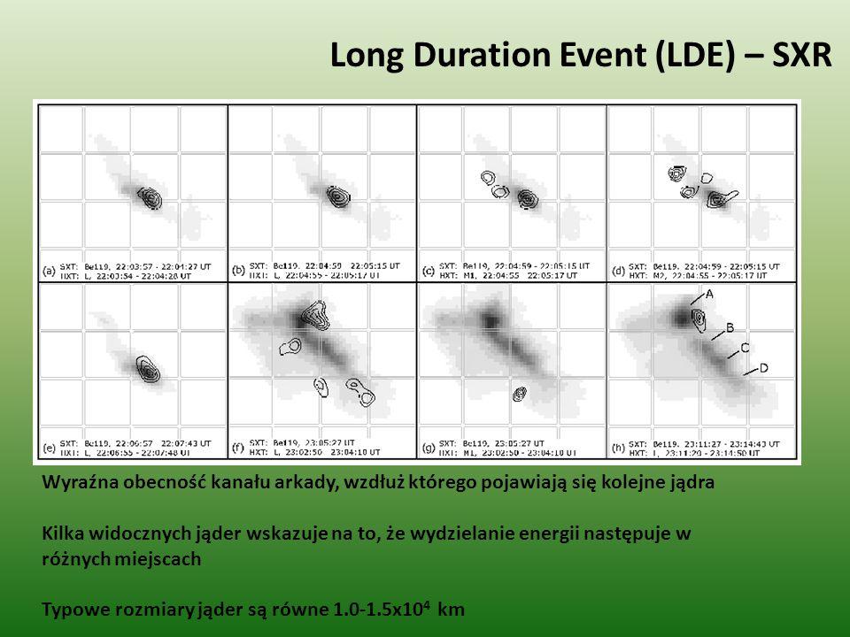 Long Duration Event (LDE) – SXR Wyraźna obecność kanału arkady, wzdłuż którego pojawiają się kolejne jądra Kilka widocznych jąder wskazuje na to, że wydzielanie energii następuje w różnych miejscach Typowe rozmiary jąder są równe 1.0-1.5x10 4 km