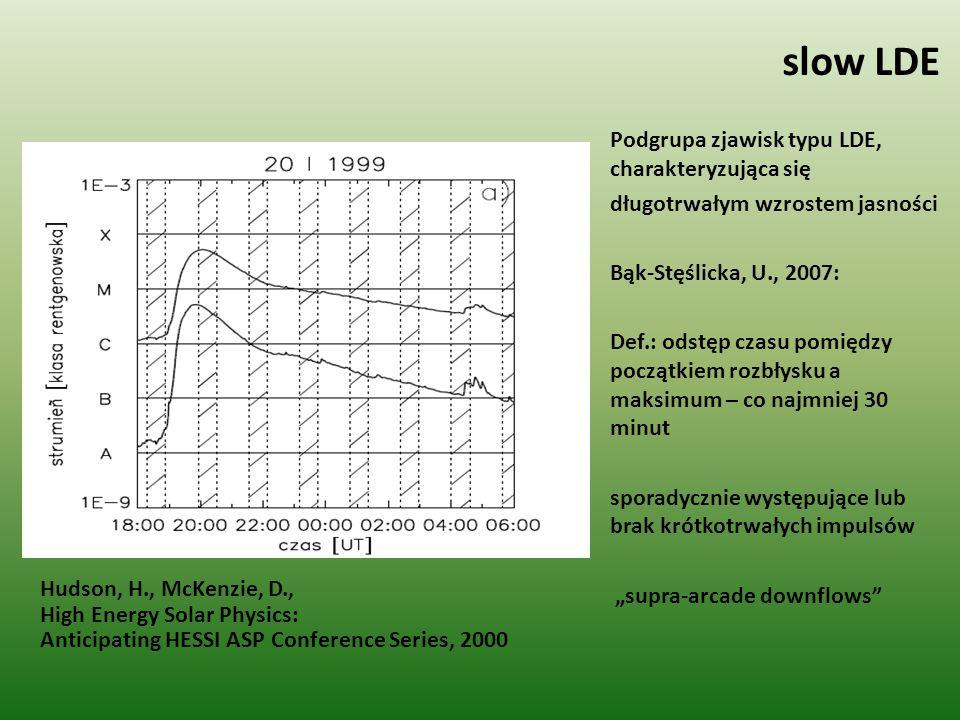 slow LDE Podgrupa zjawisk typu LDE, charakteryzująca się długotrwałym wzrostem jasności Bąk-Stęślicka, U., 2007: Def.: odstęp czasu pomiędzy początkie