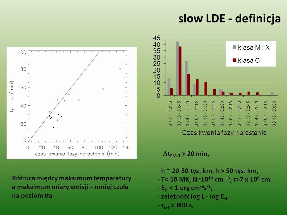 slow LDE - definicja Różnica między maksimum temperatury a maksimum miary emisji – mniej czuła na poziom tła -  t EM-T > 20 min, - h ~ 20-30 tys. km,