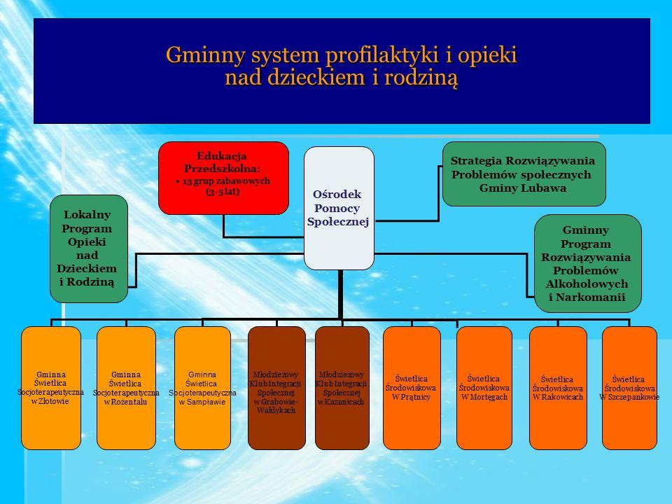 Gminny system profilaktyki i opieki nad dzieckiem i rodziną Ośrodek Pomocy Społecznej Gminna Świetlica Socjoterapeutyczna w Złotowie Gminna Świetlica