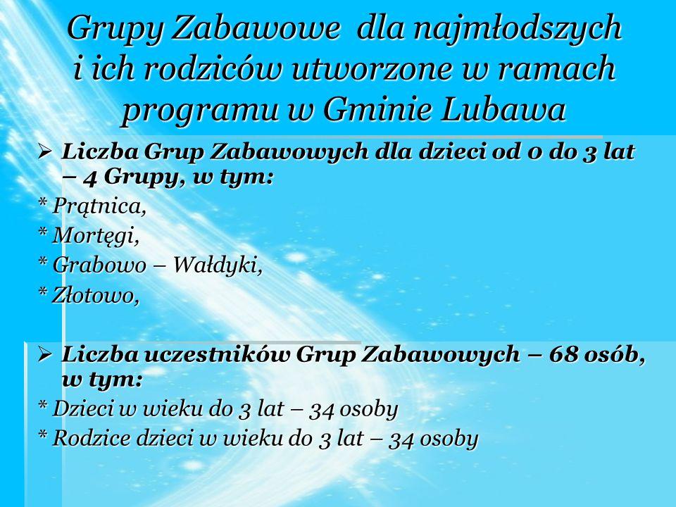 Grupy Zabawowe dla najmłodszych i ich rodziców utworzone w ramach programu w Gminie Lubawa  Liczba Grup Zabawowych dla dzieci od 0 do 3 lat – 4 Grupy