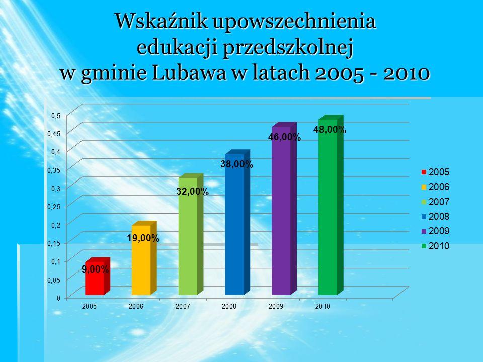 Wskaźnik upowszechnienia edukacji przedszkolnej w gminie Lubawa w latach 2005 - 2010