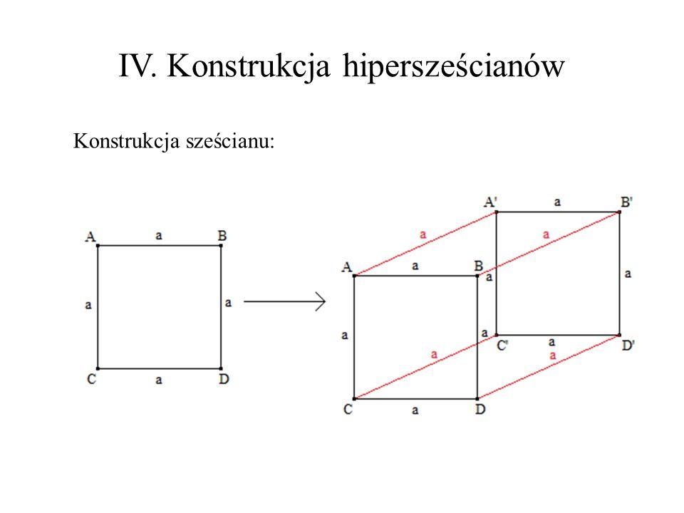 IV. Konstrukcja hipersześcianów Konstrukcja sześcianu: