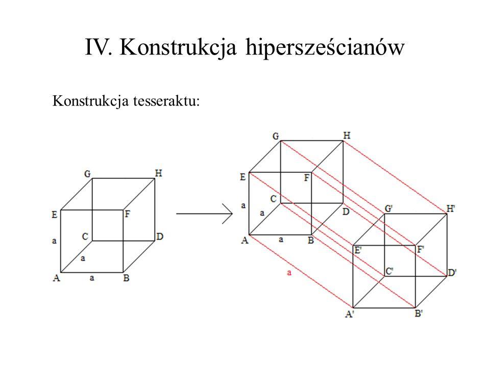 IV. Konstrukcja hipersześcianów Konstrukcja tesseraktu: