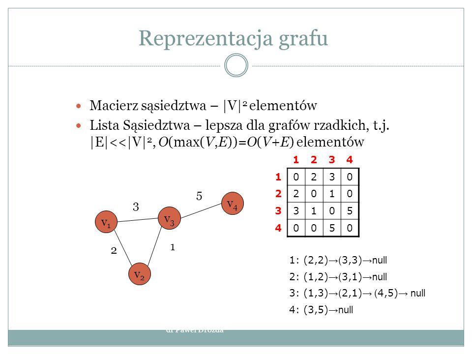 Reprezentacja grafu Macierz sąsiedztwa – |V| 2 elementów Lista Sąsiedztwa – lepsza dla grafów rzadkich, t.j. |E|<<|V| 2, O(max(V,E))=O(V+E) elementów