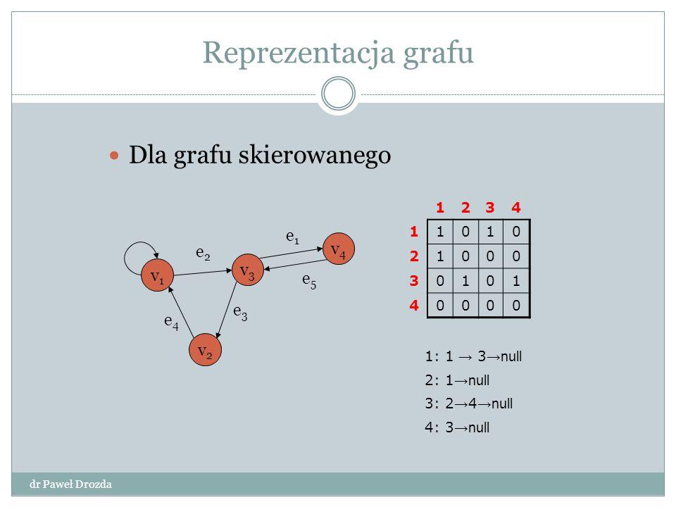 Reprezentacja grafu Dla grafu skierowanego 1234 11010 21000 30101 40000 1: 1 → 3 →null 2: 1 →null 3: 2 → 4 →null 4: 3 →null v1v1 v3v3 v4v4 v2v2 e2e2 e