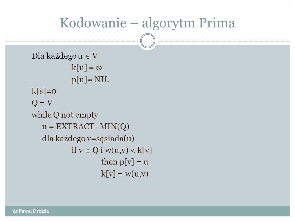 Kodowanie – algorytm Prima Dla każdego u  V k[u] = ∞ p[u]= NIL k[s]=0 Q = V while Q not empty u = EXTRACT–MIN(Q) dla każdego v=sąsiada(u) if v  Q i