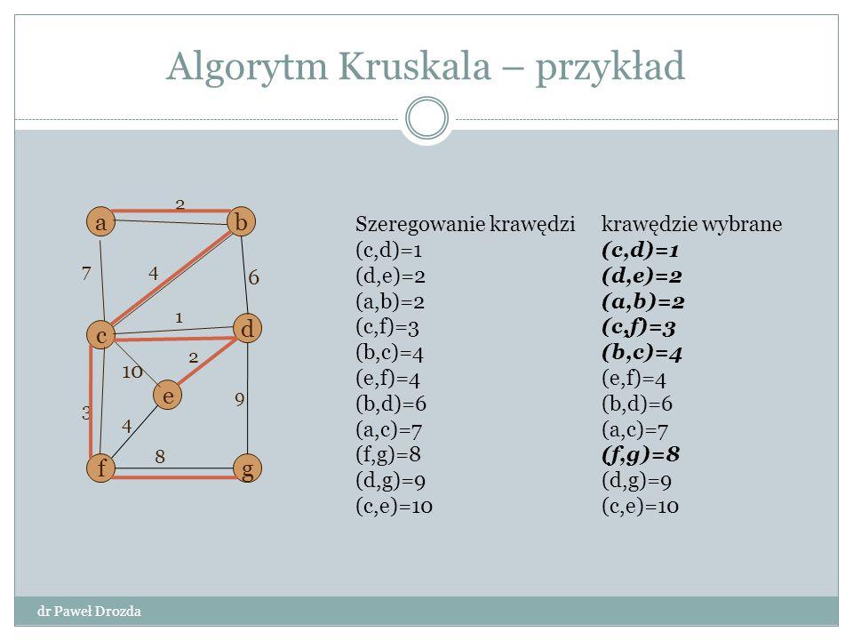 Algorytm Kruskala – przykład a d g e f b c 6 3 1 7 9 4 2 10 8 2 4 Szeregowanie krawędzi (c,d)=1 (d,e)=2 (a,b)=2 (c,f)=3 (b,c)=4 (e,f)=4 (b,d)=6 (a,c)=