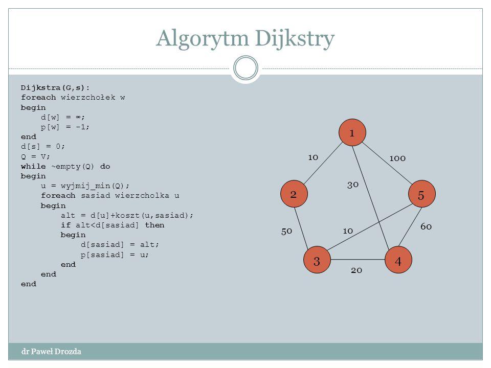 Dijkstra(G,s): foreach wierzchołek w begin d[w] = ∞; p[w] = -1; end d[s] = 0; Q = V; while ~empty(Q) do begin u = wyjmij_min(Q); foreach sasiad wierzc