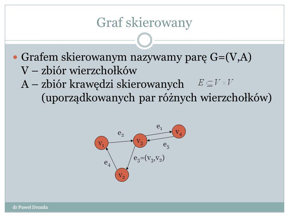 Dijkstra(G,s): foreach wierzchołek w begin d[w] = ∞; p[w] = -1; end d[s] = 0; Q = V; while ~empty(Q) do begin u = wyjmij_min(Q); foreach sasiad wierzcholka u begin alt = d[u]+koszt(u,sasiad); if alt<d[sasiad] then begin d[sasiad] = alt; p[sasiad] = u; end Algorytm Dijkstry 1 2 5 3 4 10 30 100 5010 20 60 dr Paweł Drozda