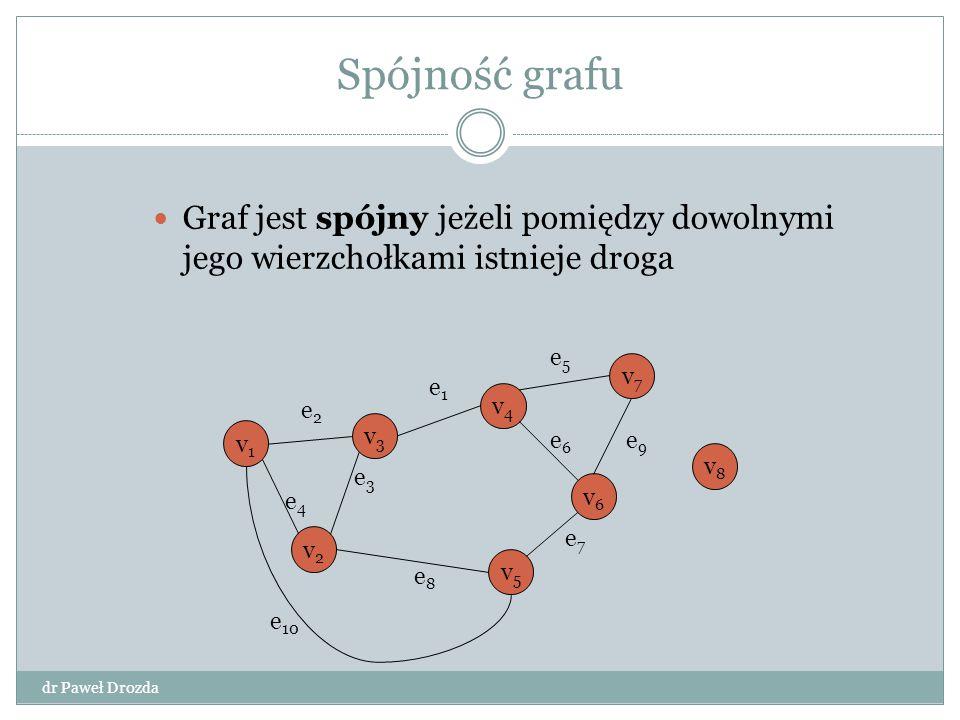 Spójność grafu Graf jest spójny jeżeli pomiędzy dowolnymi jego wierzchołkami istnieje droga v1v1 v3v3 v4v4 v2v2 e4e4 e2e2 e3e3 e1e1 v6v6 v7v7 v8v8 v5v