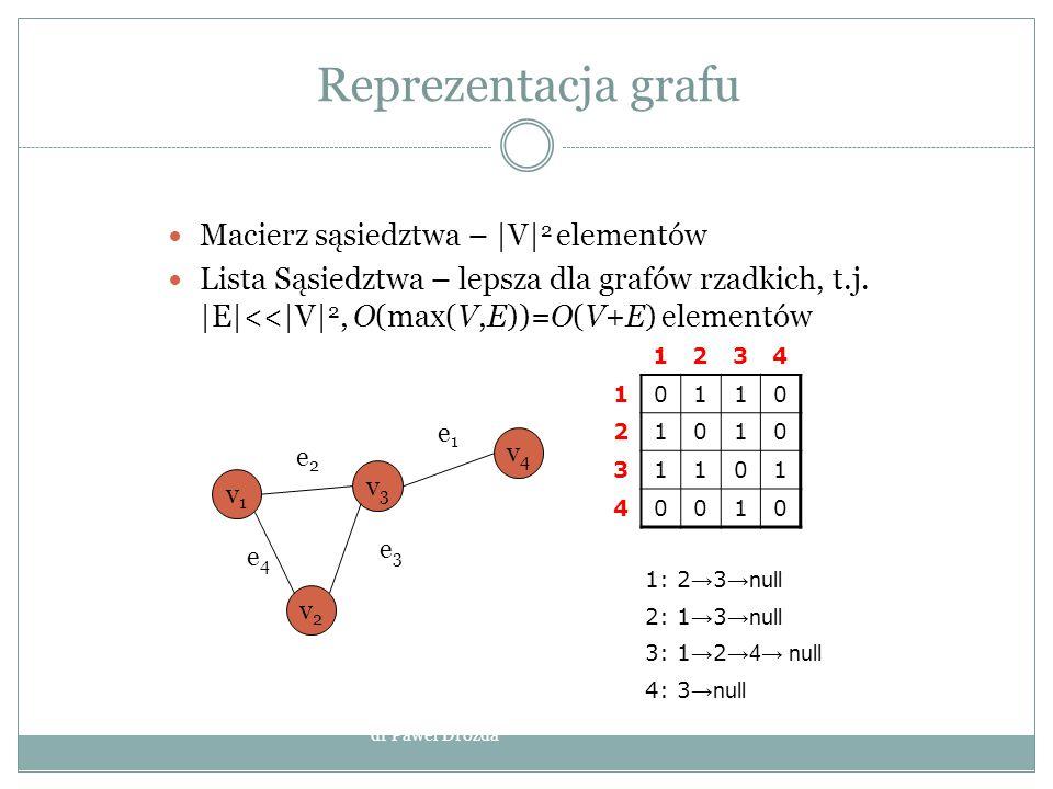 Kodowanie – algorytm Prima Dla każdego u  V k[u] = ∞ p[u]= NIL k[s]=0 Q = V while Q not empty u = EXTRACT–MIN(Q) dla każdego v=sąsiada(u) if v  Q i w(u,v) < k[v] then p[v] = u k[v] = w(u,v) dr Paweł Drozda