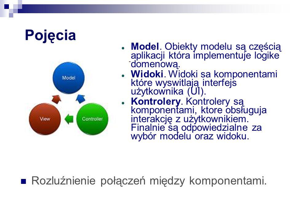 Pojęcia Model.Obiekty modelu są częścią aplikacji która implementuje logike domenową.
