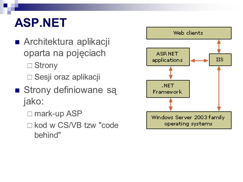 ASP.NET Architektura aplikacji oparta na pojęciach  Strony  Sesji oraz aplikacji Strony definiowane są jako:  mark-up ASP  kod w CS/VB tzw code behind