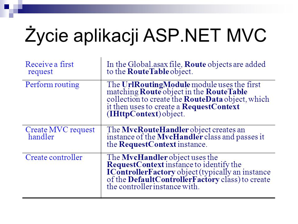 Życie aplikacji ASP.NET MVC Receive a first request In the Global.asax file, Route objects are added to the RouteTable object.