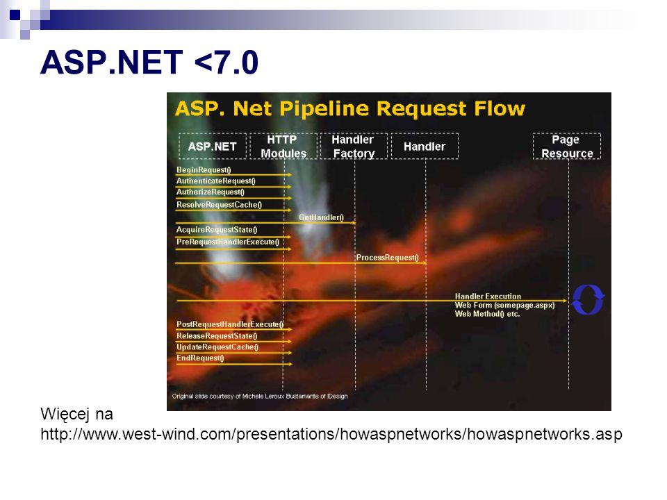 ASP.Net z IIS >=7 Więcej na http://www.west-wind.com/presentations/howaspnetworks/howaspnetworks.asp http://www.west-wind.com/presentations/howaspnetworks/howaspnetworks.asp http://www.iis.net/learn/application-frameworks/building-and-running-aspnet- applications/aspnet-integration-with-iis