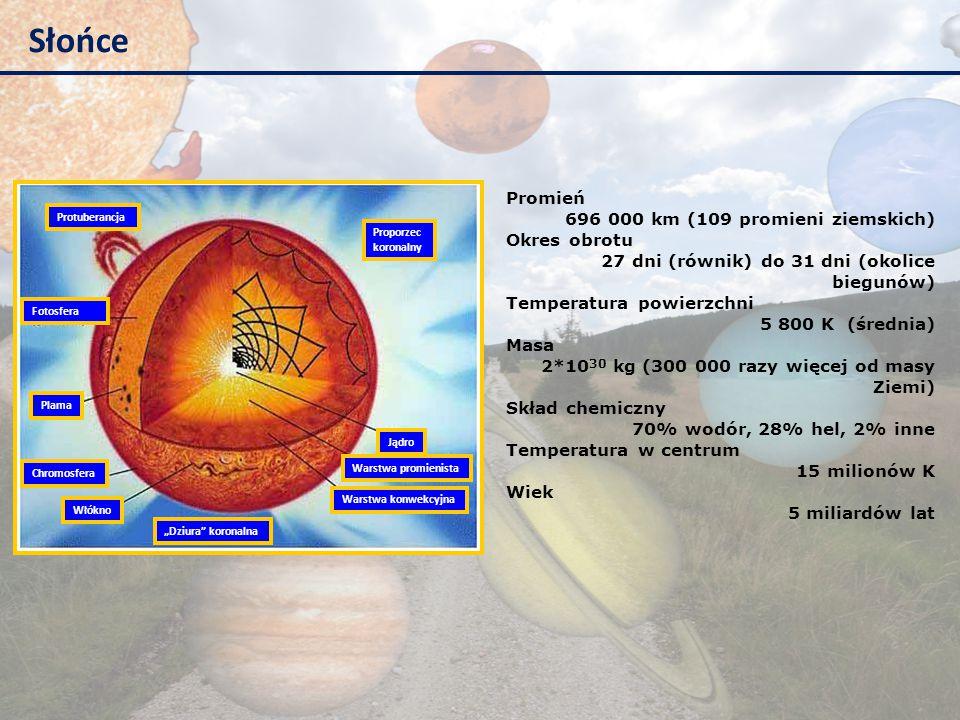 """Słońce Protuberancja Włókno """"Dziura"""" koronalna Proporzec koronalny Jądro Warstwa promienista Warstwa konwekcyjna Plama Chromosfera Fotosfera Promień 6"""