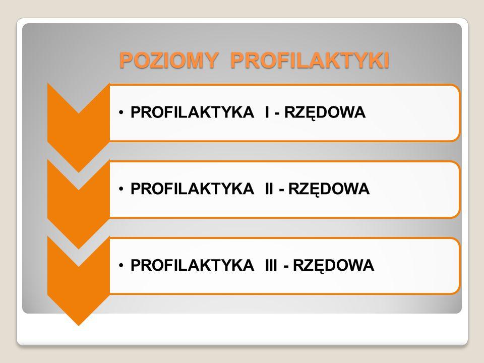 POZIOMY PROFILAKTYKI PROFILAKTYKA I - RZĘDOWAPROFILAKTYKA II - RZĘDOWAPROFILAKTYKA III - RZĘDOWA