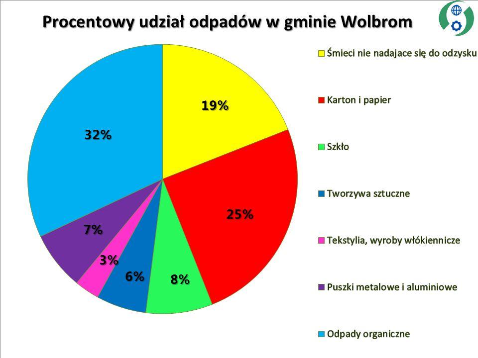 Procentowy udział odpadów w gminie Wolbrom