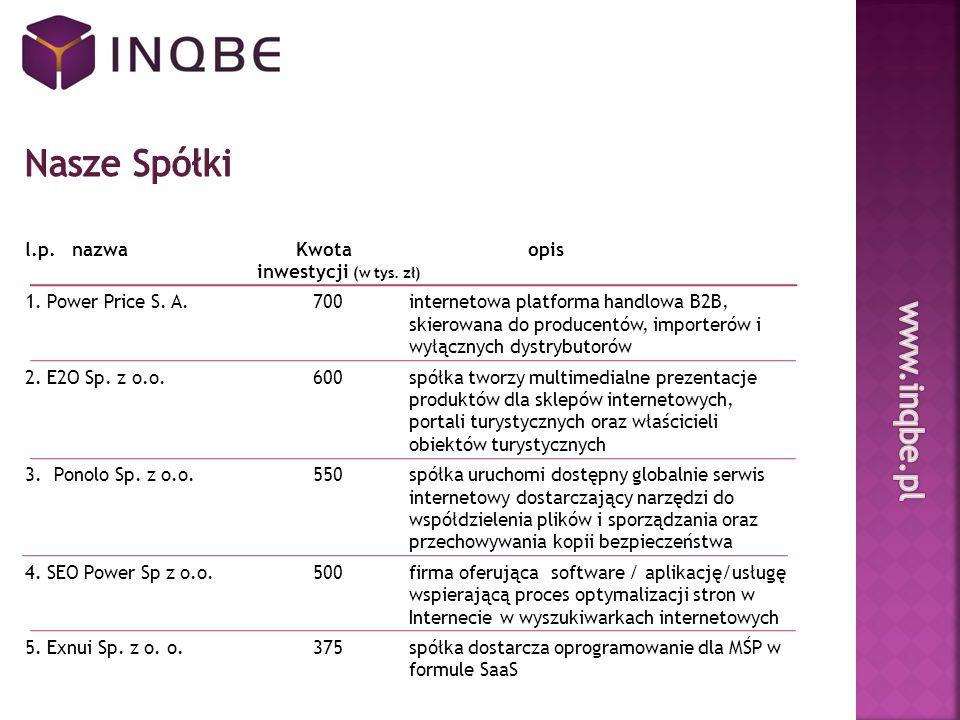 l.p. nazwa Kwota opis inwestycji (w tys. zł) 1. Power Price S.