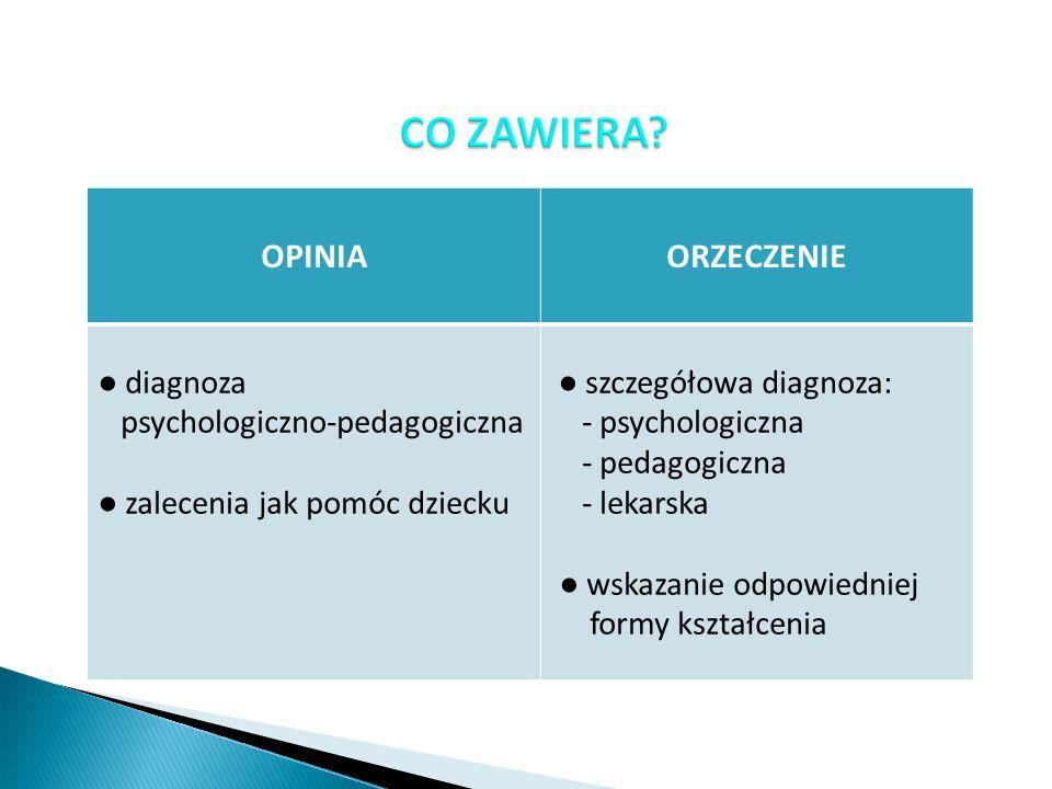 OPINIAORZECZENIE ● diagnoza psychologiczno-pedagogiczna ● zalecenia jak pomóc dziecku ● szczegółowa diagnoza: - psychologiczna - pedagogiczna - lekars