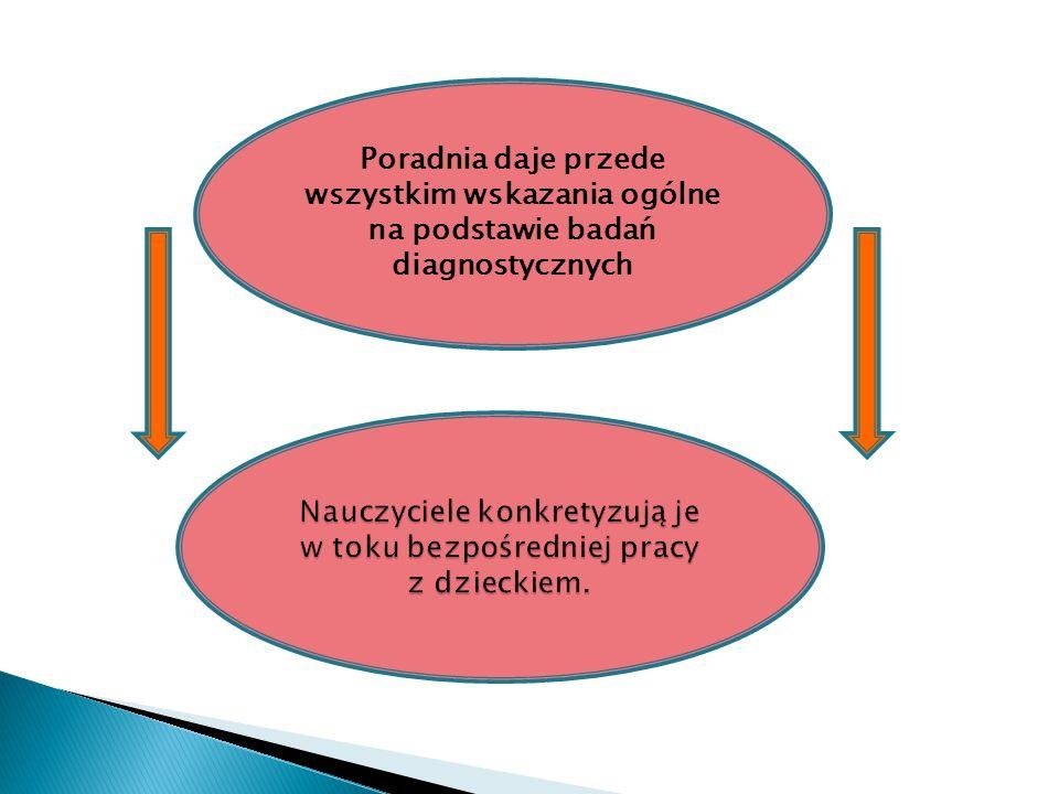 Poradnia daje przede wszystkim wskazania ogólne na podstawie badań diagnostycznych