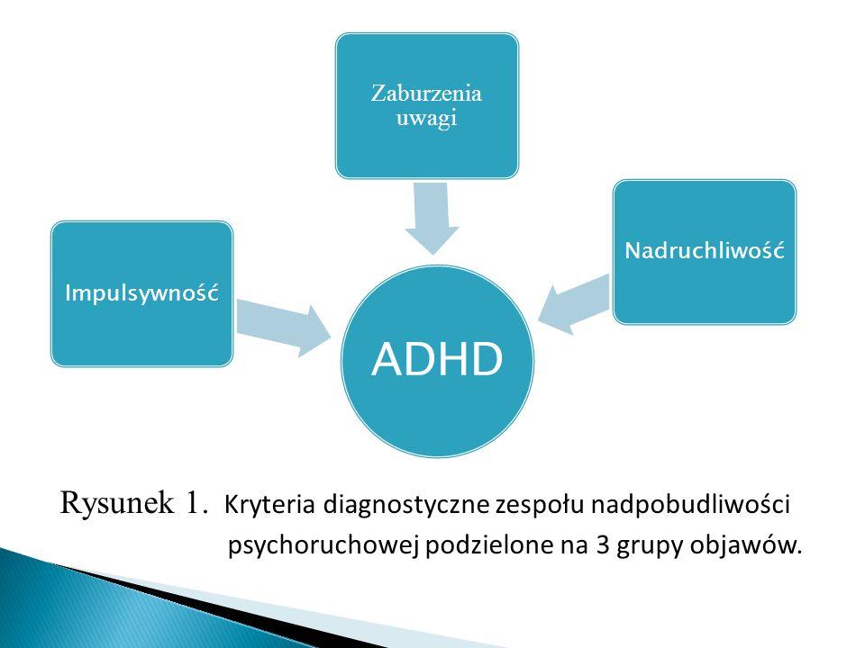 ADHD Impulsywność Zaburzenia uwagi Nadruchliwość Rysunek 1. Kryteria diagnostyczne zespołu nadpobudliwości psychoruchowej podzielone na 3 grupy objawó
