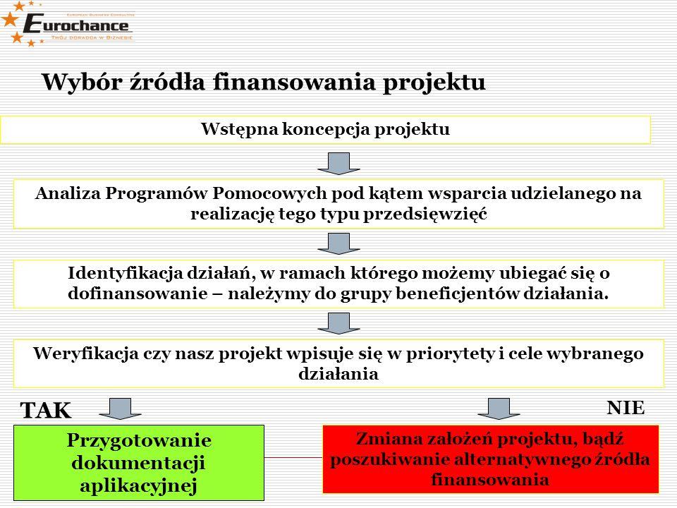 Weryfikacja projektu Co należy zweryfikować:  Status przedsiębiorstwa  Sytuację finansową przedsiębiorstwa  Innowacyjność technologii  Spójność inwestycji z celami programu  Kwalifikowalność kosztów  Wskaźniki projektu  Projekcję finansową projektu  Poprawność merytoryczną projektu  Poprawność załączników