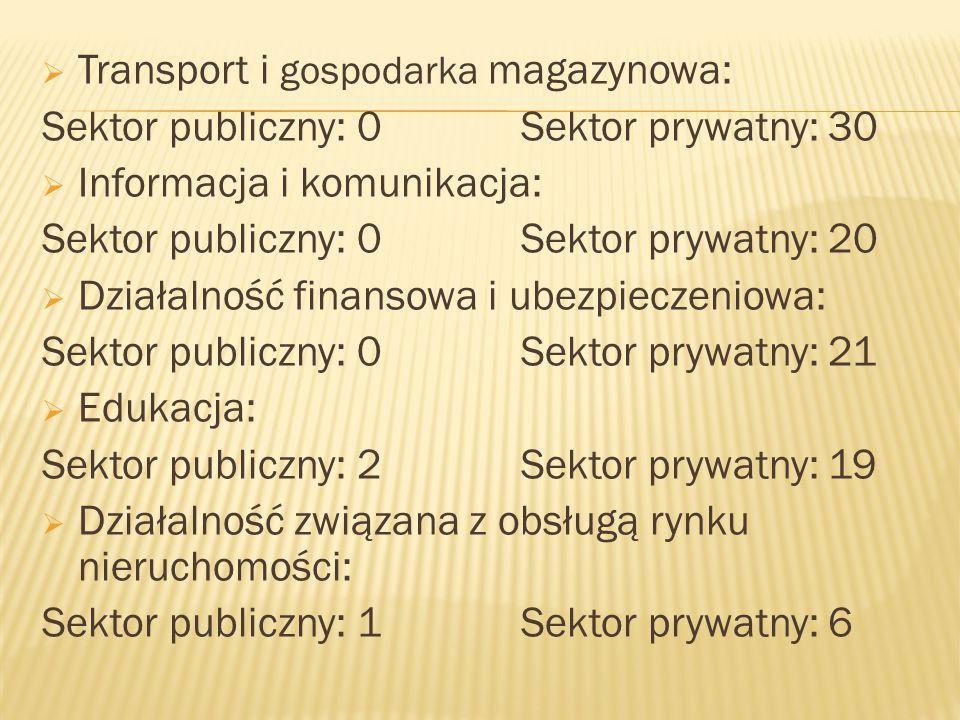  Transport i gospodarka magazynowa: Sektor publiczny: 0 Sektor prywatny: 30  Informacja i komunikacja: Sektor publiczny: 0 Sektor prywatny: 20  Działalność finansowa i ubezpieczeniowa: Sektor publiczny: 0 Sektor prywatny: 21  Edukacja: Sektor publiczny: 2 Sektor prywatny: 19  Działalność związana z obsługą rynku nieruchomości: Sektor publiczny: 1 Sektor prywatny: 6