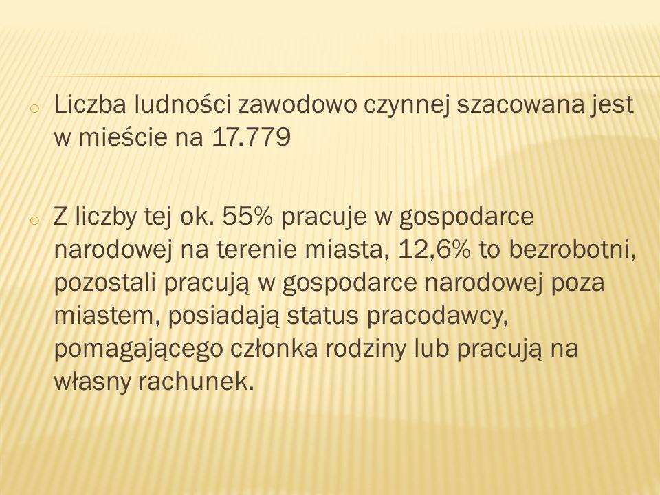 o Liczba ludności zawodowo czynnej szacowana jest w mieście na 17.779 o Z liczby tej ok.