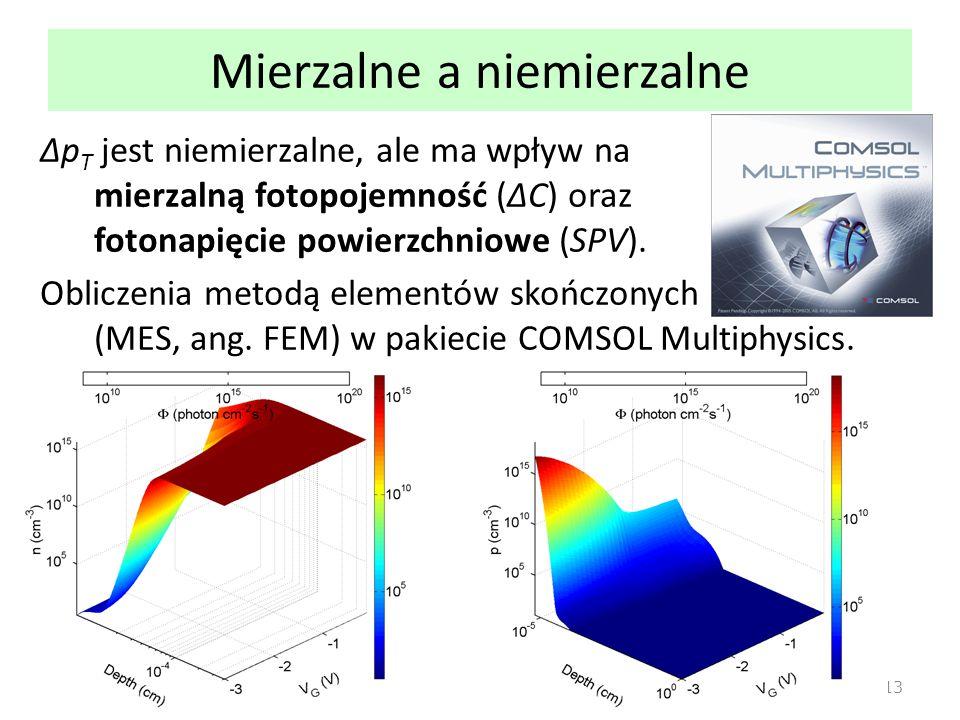 Mierzalne a niemierzalne 13 Δp T jest niemierzalne, ale ma wpływ na mierzalną fotopojemność (ΔC) oraz fotonapięcie powierzchniowe (SPV). Obliczenia me