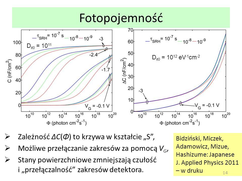 """Bidziński, Miczek, Adamowicz, Mizue, Hashizume: Japanese J. Applied Physics 2011 – w druku Fotopojemność  Zależność ΔC(Φ) to krzywa w kształcie """"S"""","""