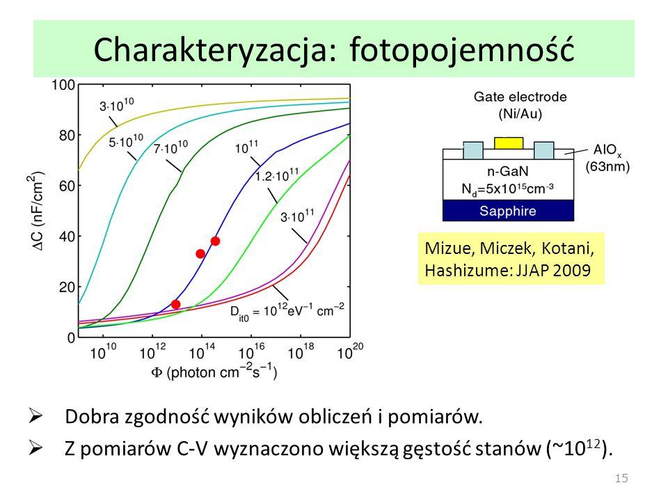Charakteryzacja: fotopojemność  Dobra zgodność wyników obliczeń i pomiarów.  Z pomiarów C-V wyznaczono większą gęstość stanów (~10 12 ). 15 Mizue, M