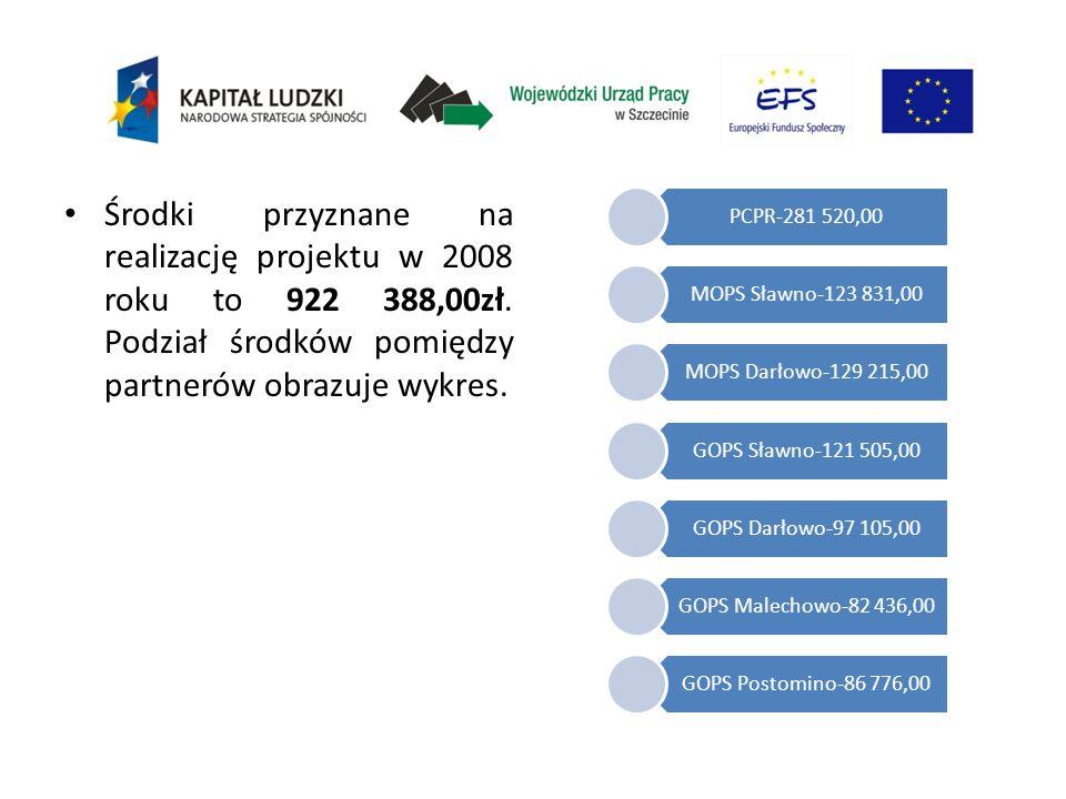 Środki przyznane na realizację projektu w 2008 roku to 922 388,00zł. Podział środków pomiędzy partnerów obrazuje wykres. PCPR-281 520,00 MOPS Sławno-1