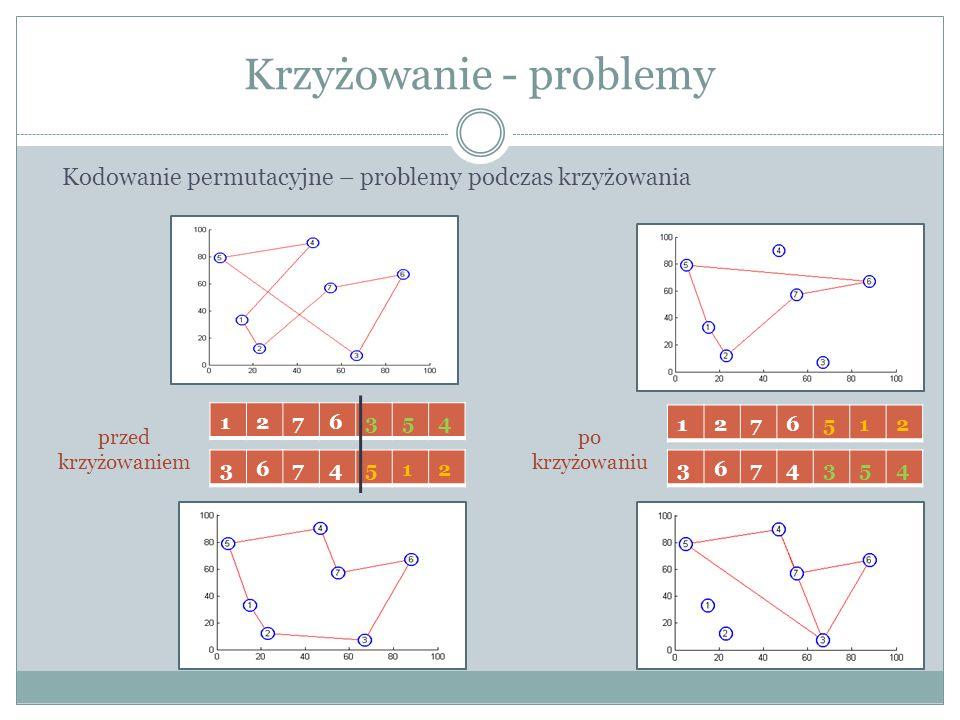 Krzyżowanie - problemy Kodowanie permutacyjne – problemy podczas krzyżowania 1276354 3674512 1276512 3674354 przed krzyżowaniem po krzyżowaniu