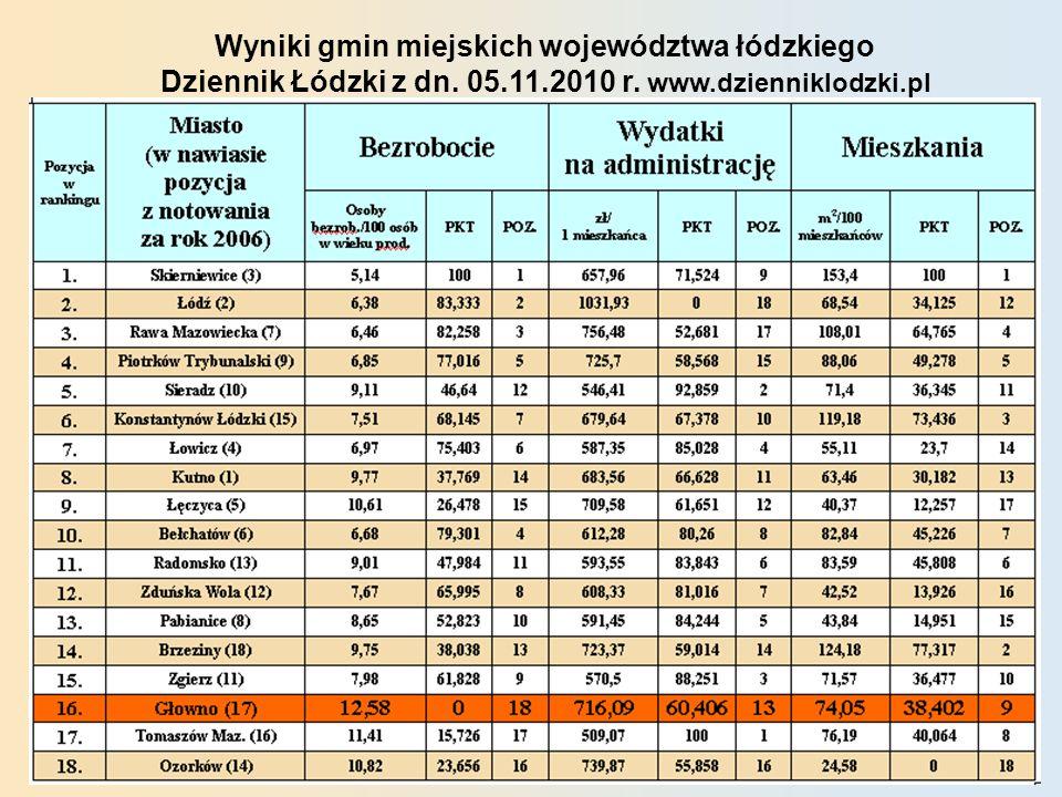 Wyniki gmin miejskich województwa łódzkiego Dziennik Łódzki z dn.