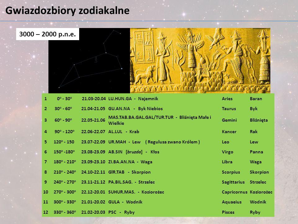 Gwiazdozbiory zodiakalne 1 0 o - 30 o 21.03-20.04LU.HUN.GA - NajemnikAriesBaran 2 30 o - 60 o 21.04-21.05GU.AN.NA - Byk NiebiosTaurusByk 3 60 o - 90 o