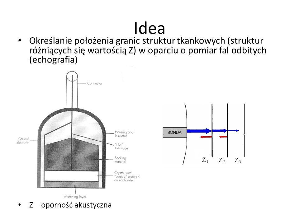 Idea Określanie położenia granic struktur tkankowych (struktur różniących się wartością Z) w oparciu o pomiar fal odbitych (echografia) Z – oporność a