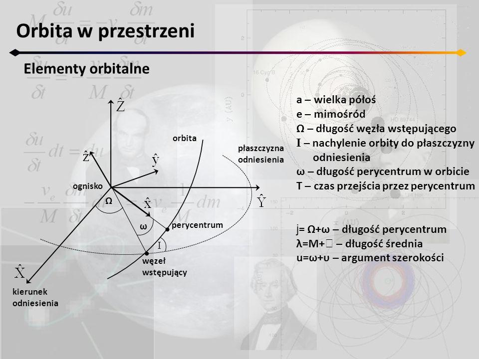 Orbita w przestrzeni Elementy orbitalne Ω I ω ognisko orbita płaszczyzna odniesienia perycentrum kierunek odniesienia węzeł wstępujący a – wielka póło
