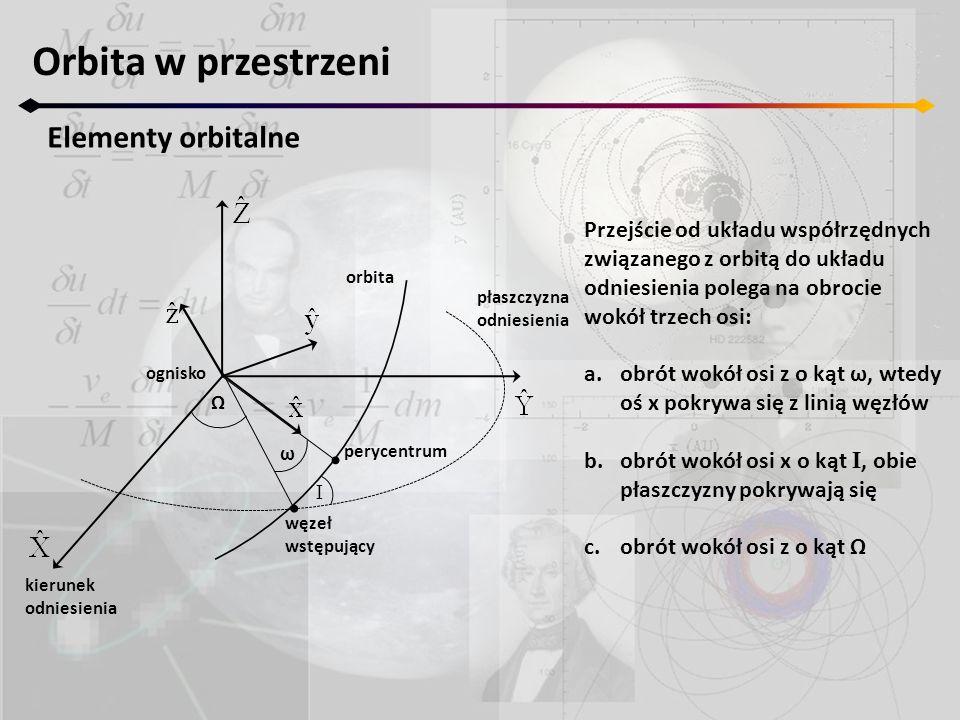 Orbita w przestrzeni Elementy orbitalne Ω I ω ognisko orbita płaszczyzna odniesienia perycentrum kierunek odniesienia węzeł wstępujący Przejście od uk