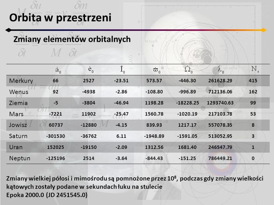 Orbita w przestrzeni Zmiany elementów orbitalnych Merkury 662527-23.51573.57-446.30261628.29415 Wenus 92-4938-2.86-108.80-996.89712136.06162 Ziemia -5