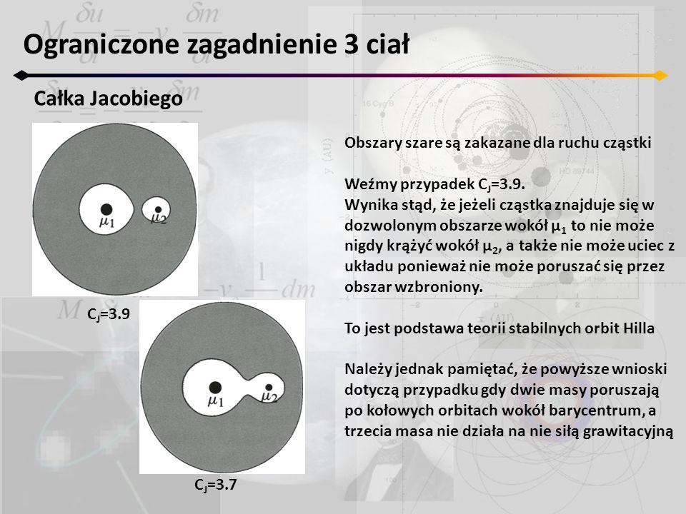 Obszary szare są zakazane dla ruchu cząstki Weźmy przypadek C J =3.9. Wynika stąd, że jeżeli cząstka znajduje się w dozwolonym obszarze wokół μ 1 to n