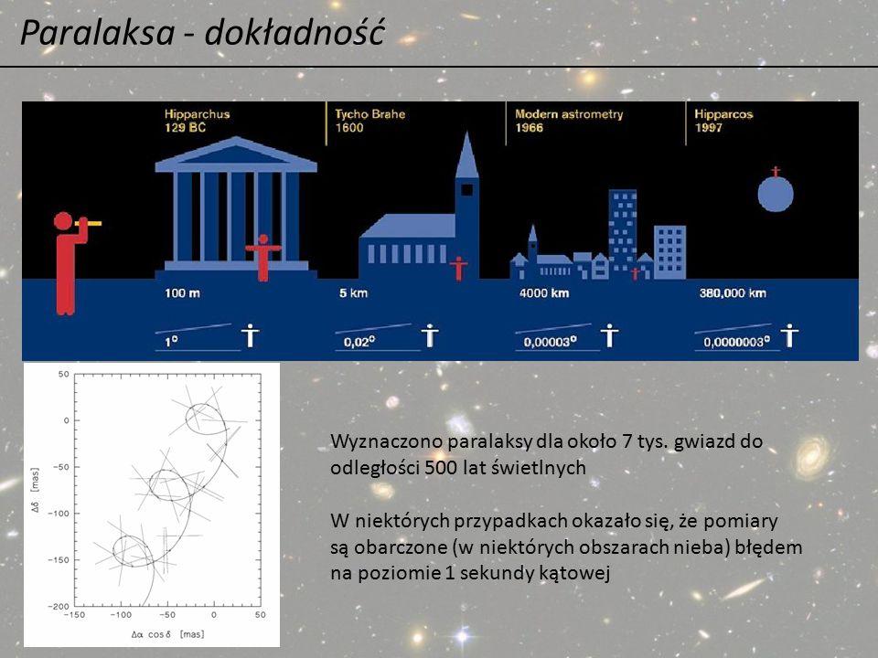 Paralaksa - dokładność Wyznaczono paralaksy dla około 7 tys. gwiazd do odległości 500 lat świetlnych W niektórych przypadkach okazało się, że pomiary