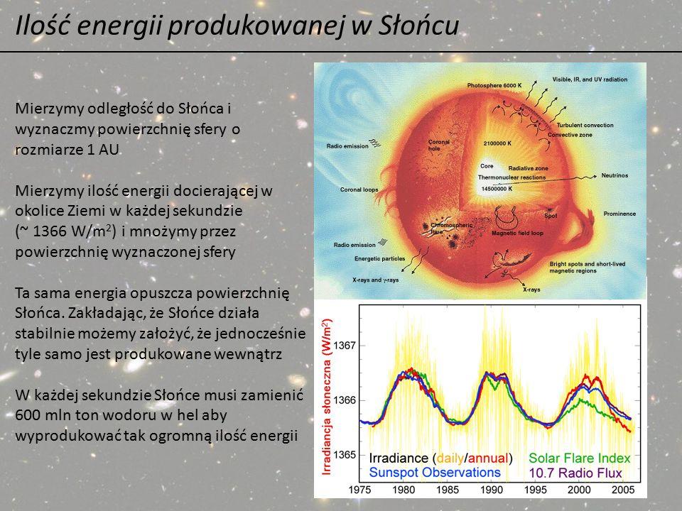 Ilość energii produkowanej w Słońcu Mierzymy odległość do Słońca i wyznaczmy powierzchnię sfery o rozmiarze 1 AU Mierzymy ilość energii docierającej w