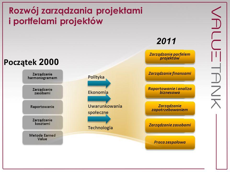 Rozwój zarządzania projektami i portfelami projektów Zarządzanie porfelem projektów Raportowanie Zarządzanie finansami Praca zespołowa Zarządzanie har