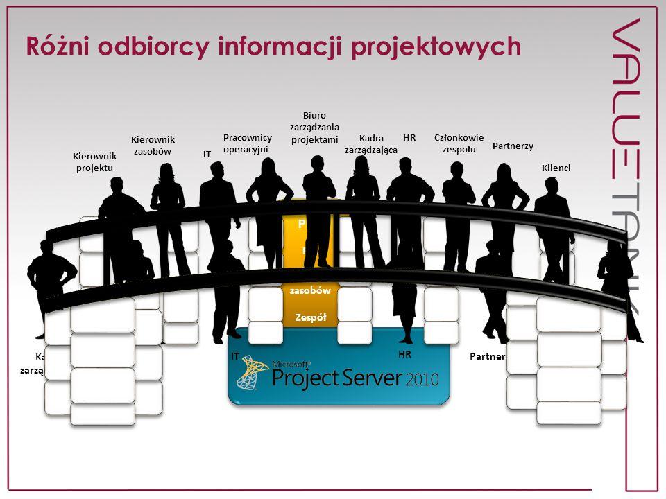 Różni odbiorcy informacji projektowych PMO PM Kierownik zasobów Zespół PMO PM Kierownik zasobów Zespół Biuro zarządzania projektami Pracownicy operacy