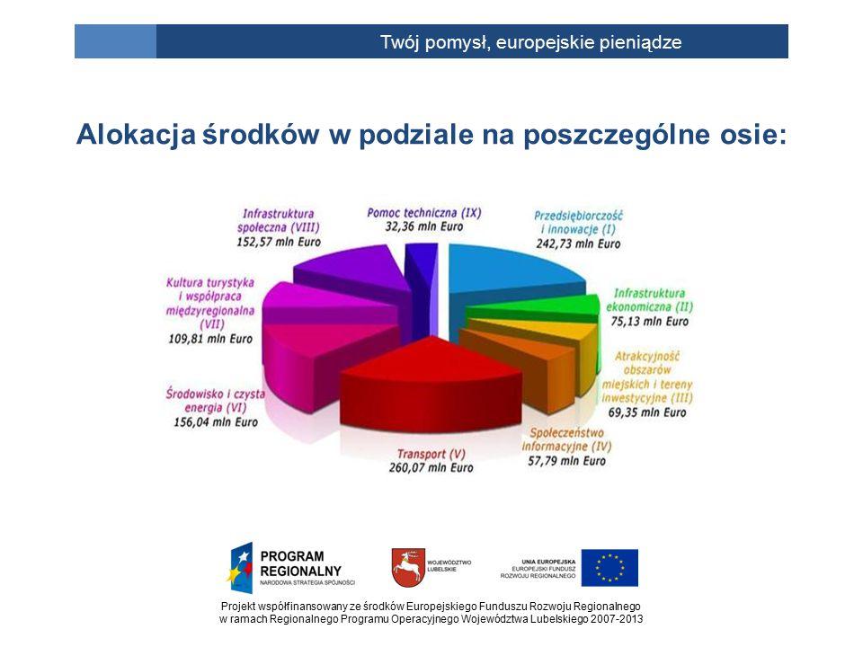 Projekt współfinansowany ze środków Europejskiego Funduszu Rozwoju Regionalnego w ramach Regionalnego Programu Operacyjnego Województwa Lubelskiego 2007-2013 Twój pomysł, europejskie pieniądze Alokacja środków w podziale na poszczególne osie: