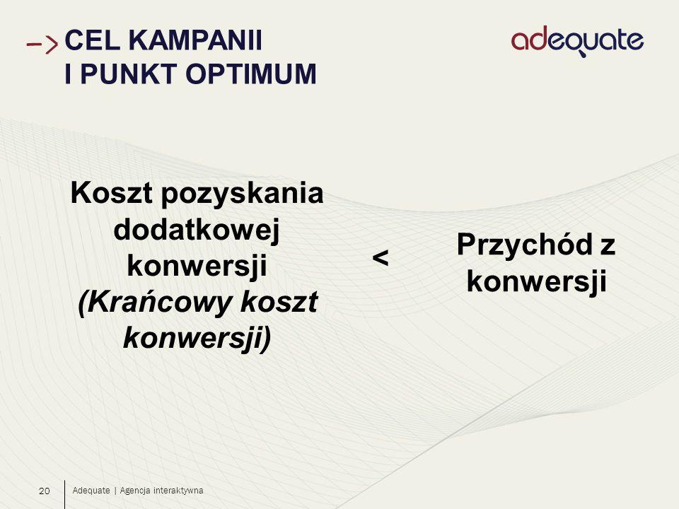20 CEL KAMPANII I PUNKT OPTIMUM Adequate | Agencja interaktywna Koszt pozyskania dodatkowej konwersji (Krańcowy koszt konwersji) Przychód z konwersji <
